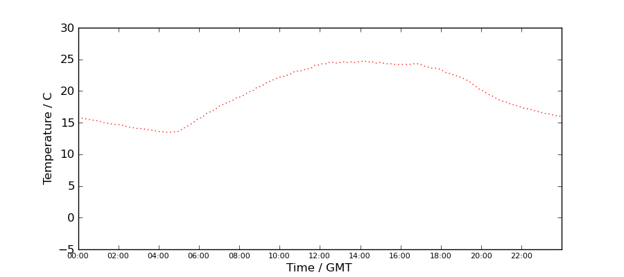 Graph: Daily Temperature Profile