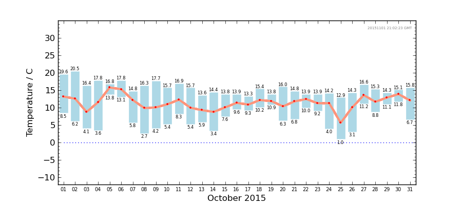 Graph: Daily Temperature Summary