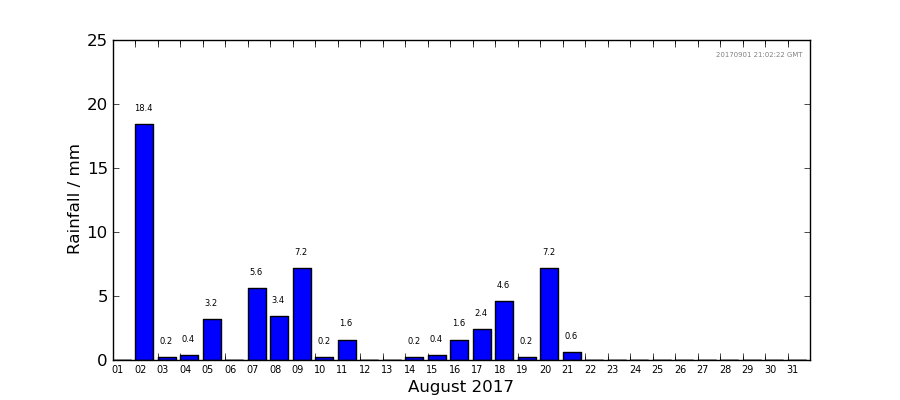 Graph: Daily rainfall